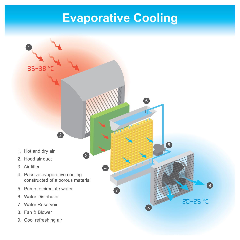Evaporative Cooling diagram